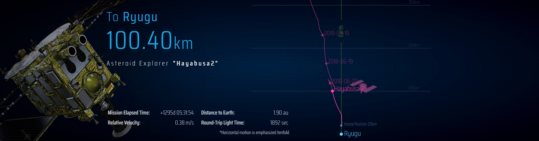 http://wonderousworlds.space/_/hayabusa2_at_100km_diagram.jpg